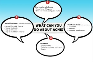 is there just one best acne treatment infographic