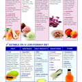 Irritable Bowel Syndrome Foods to Avoid with IBS FODMAP food chart